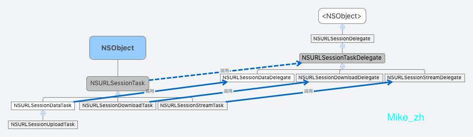 NSURLSessionTask类、NSURLSessionTaskDelegate协议