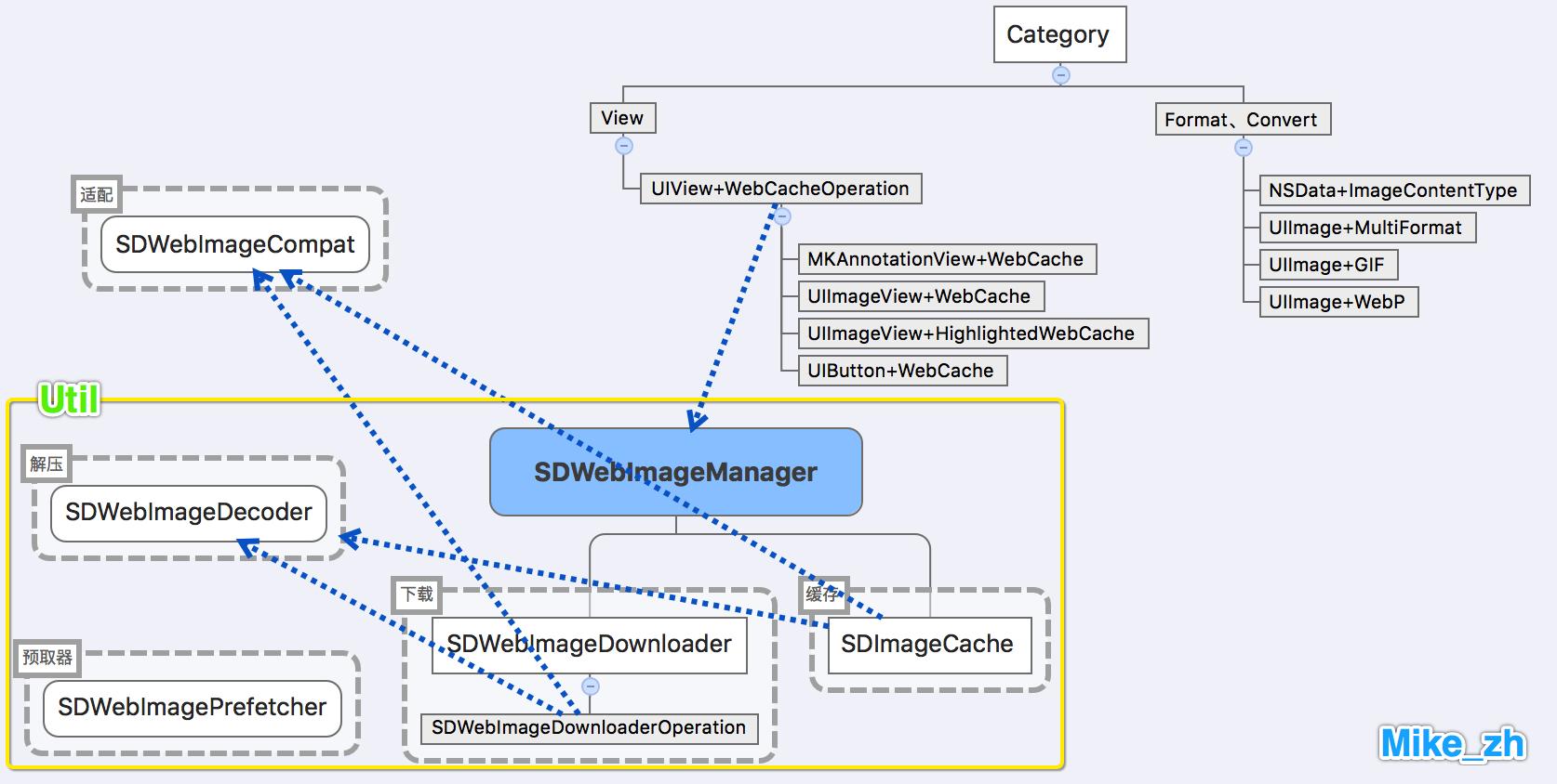 SDWebImage整体结构图